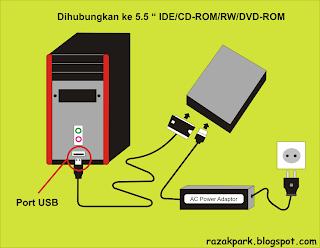 Dihubungkan ke 5.25 IDE, CD-ROM, DVD-ROM