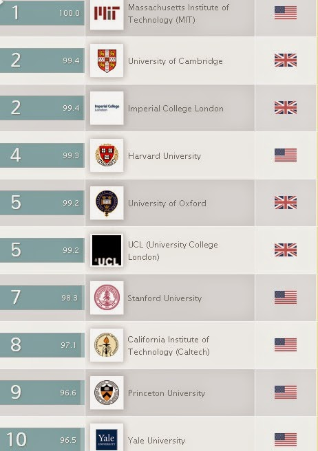 qs world ranking by suject The qs world university rankings can also be further personalised by adding up to two subject specific rankings to the weightings truly allowing you to get to a ranking that reflects your requirements.