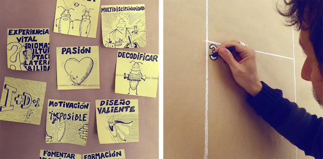 Dibujando el Canvas de empresa
