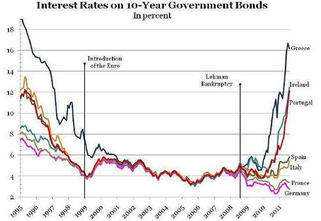 Graph of interest rates 1995 to 2011 for german france italy graph of interest rates 1995 to 2011 for german france italy spain portugal ireland and greece real world economics review blog publicscrutiny Image collections
