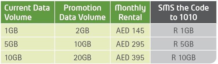 EtisalatUAE Double data for two months
