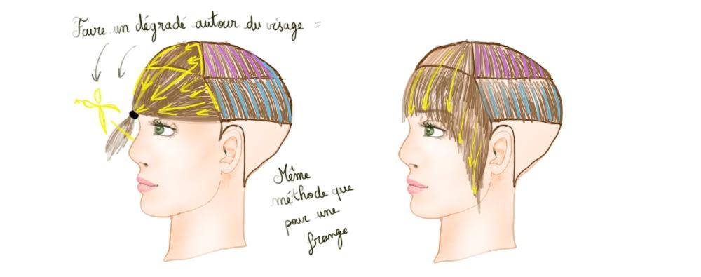 Couper ses cheveux soi meme degrade long