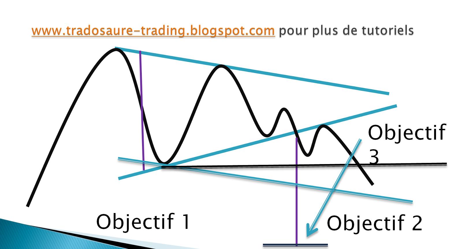 Jul 09, · Le module de Trading Automatique de la plateforme ProRealTime vous permet de créer des systèmes de trading sans devoir créer une seule ligne de code. Category Education.