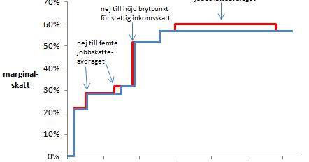 statlig inkomstskatt månadslön