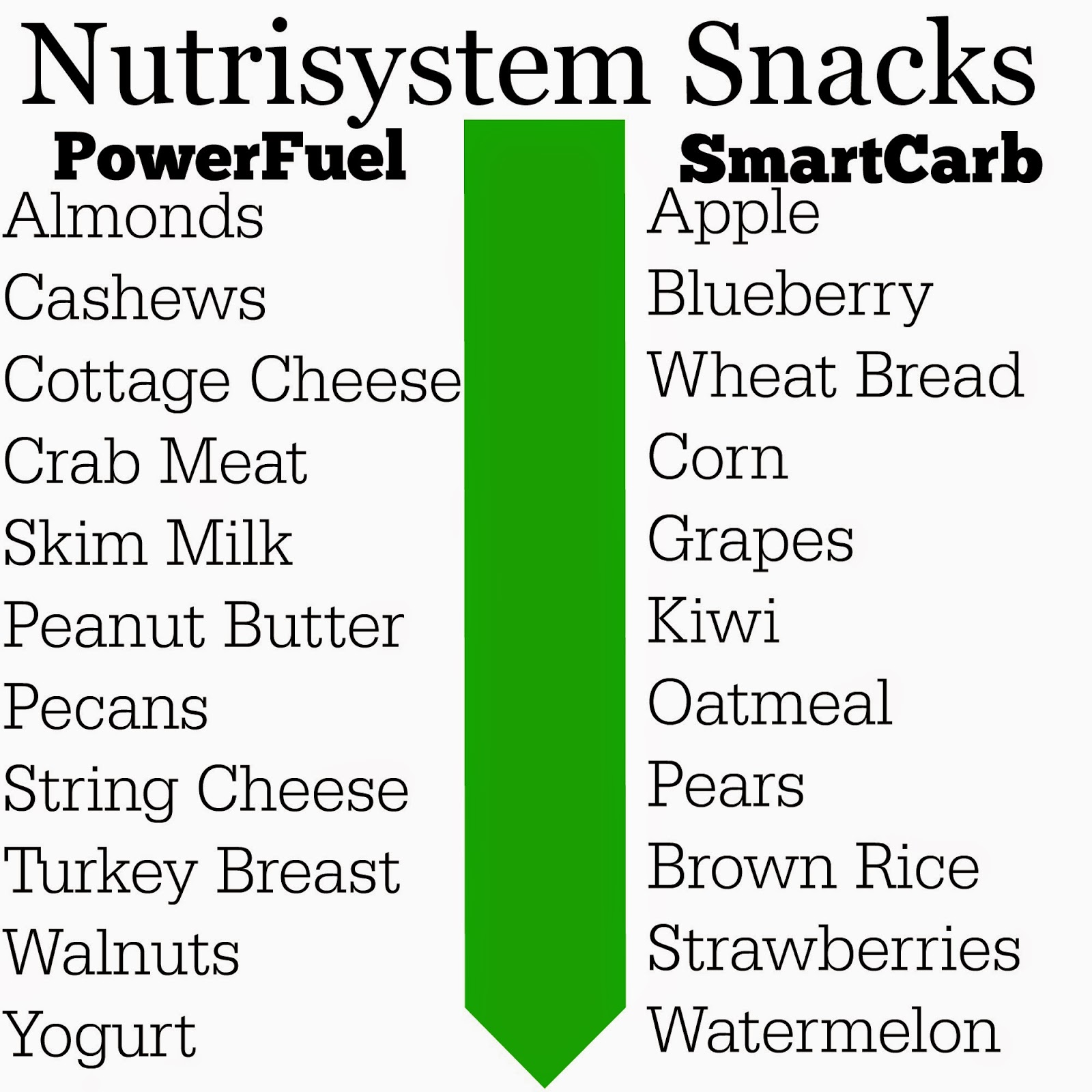 My Grocery List with Nutrisystem #NSNation