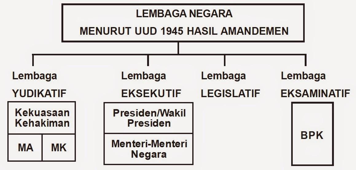Sebutkan Lembaga Lembaga Negara Menurut UUD 1945 Hasil Amandemen!