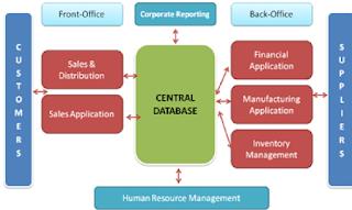 Pengertian tentang ERP (Enterprise Resource Planning)
