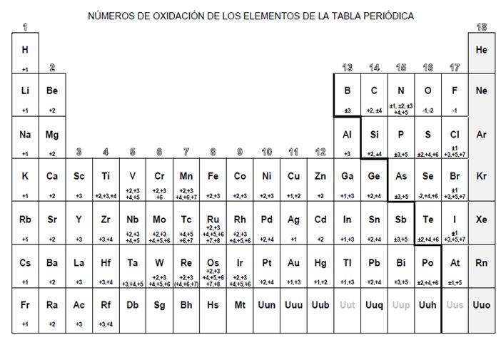 el signo del eo queda determinado por la comparacin de las electronegatividades de los elementos enlazantes - Tabla Periodica De Los Elementos Quimicos Con Electronegatividad