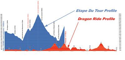 Comparison between the Dragon Ride and the Etape Du Tour profiles