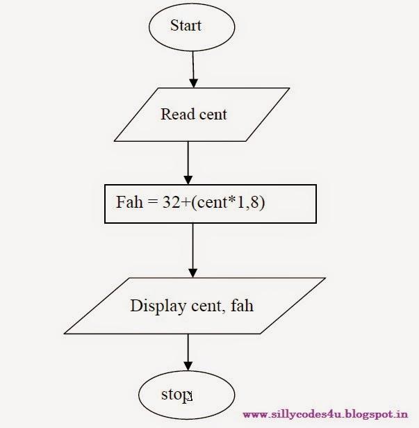 Converting centigrade to fahrenheit calculator for 0 kelvin to fahrenheit conversion table