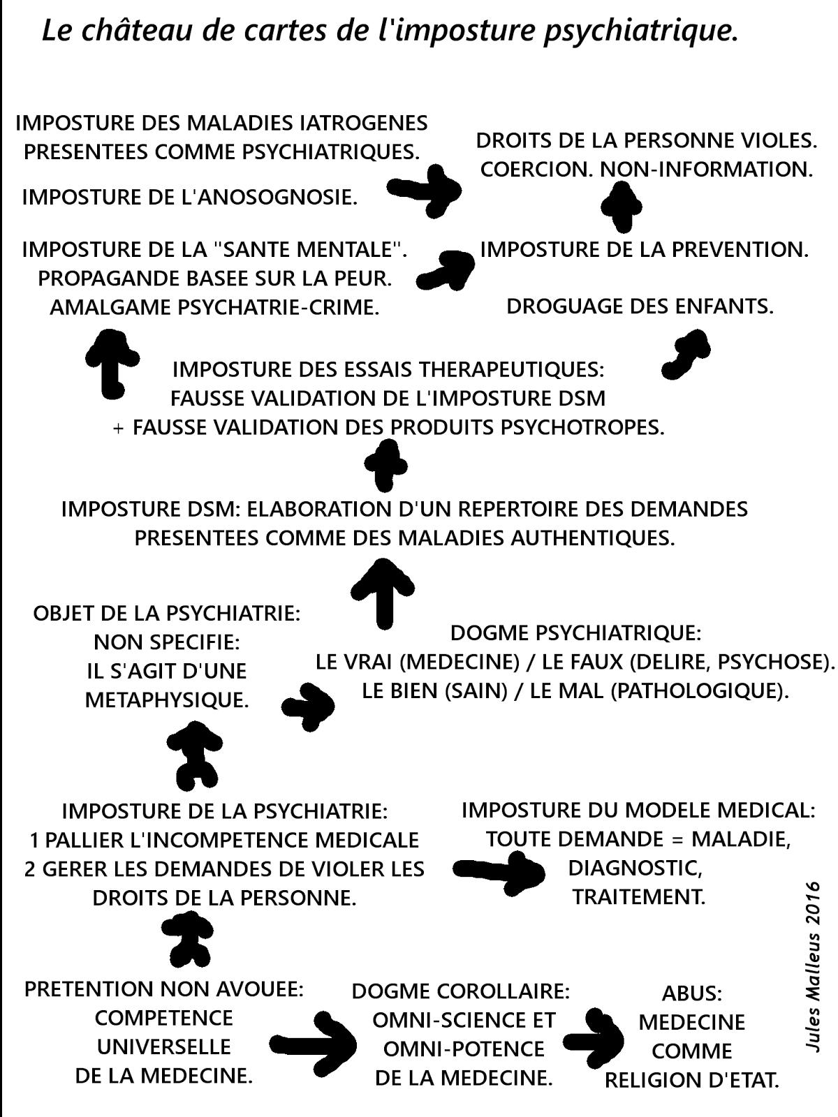 La psychiatrie est un bluff.
