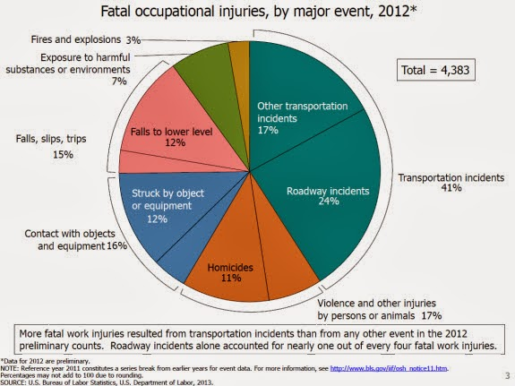 Graph of workplace fatalities in 2012