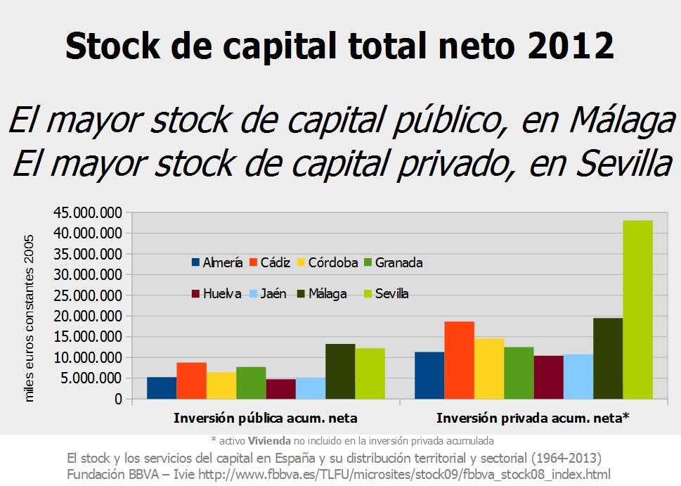 Inversión pública y privada acumuladas - FBBVA-Ivie