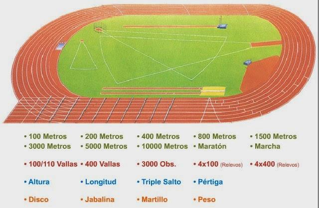 http://concurso.cnice.mec.es/cnice2005/50_educacion_atletismo/curso/archivos/instalaciones.htm