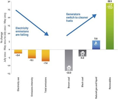 Graphic showing a decrease in carbon emissions and coal use and an increase in renewable energy after a carbon price was introduced