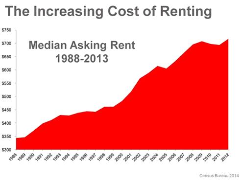 Increasing Cost of Rent