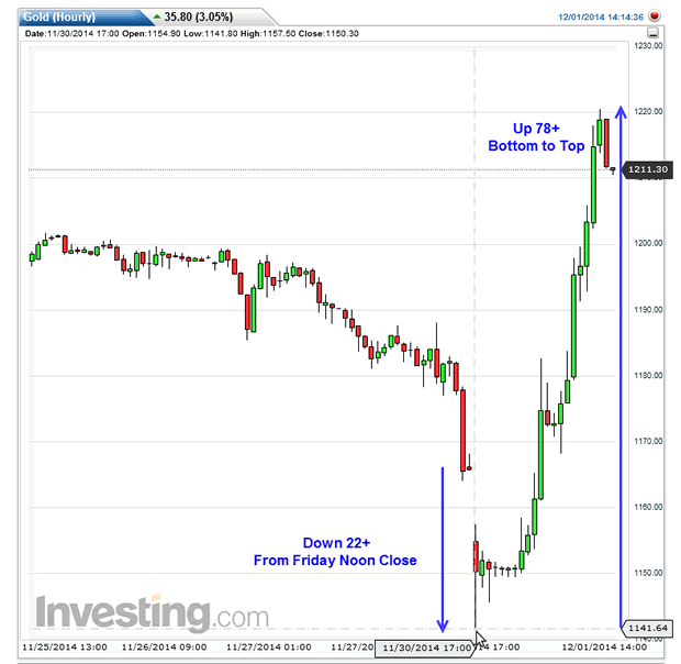 Gold hits 5-week high from early dive triggered by Swiss referendum