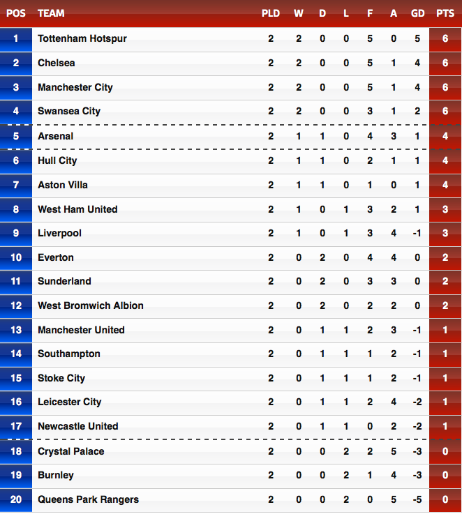 English premier league table 7 a world sports epl table week 2 the undefeateds stopboris Choice Image