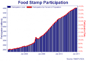 Food stamp graph that will ruin your day. Increasing government dependency and going the wrong dire