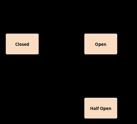 Circuit Breaker Pattern In Apache Camel Bilgin Ibryam Bibryam