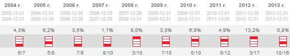 ING Obligacji - czy to dobry fundusz?