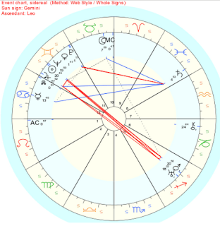 Venus in the signs - Gemini |Bright Star Astrology - photo #32