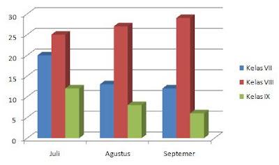 Cara Mengubah Sajian Tabel, Grafik Dan Bagan Menjadi Uraian
