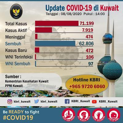 COVID-19 DI KUWAIT