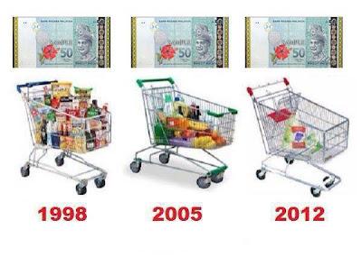 Perbezaan antara RM50 Dulu Dan Sekarang