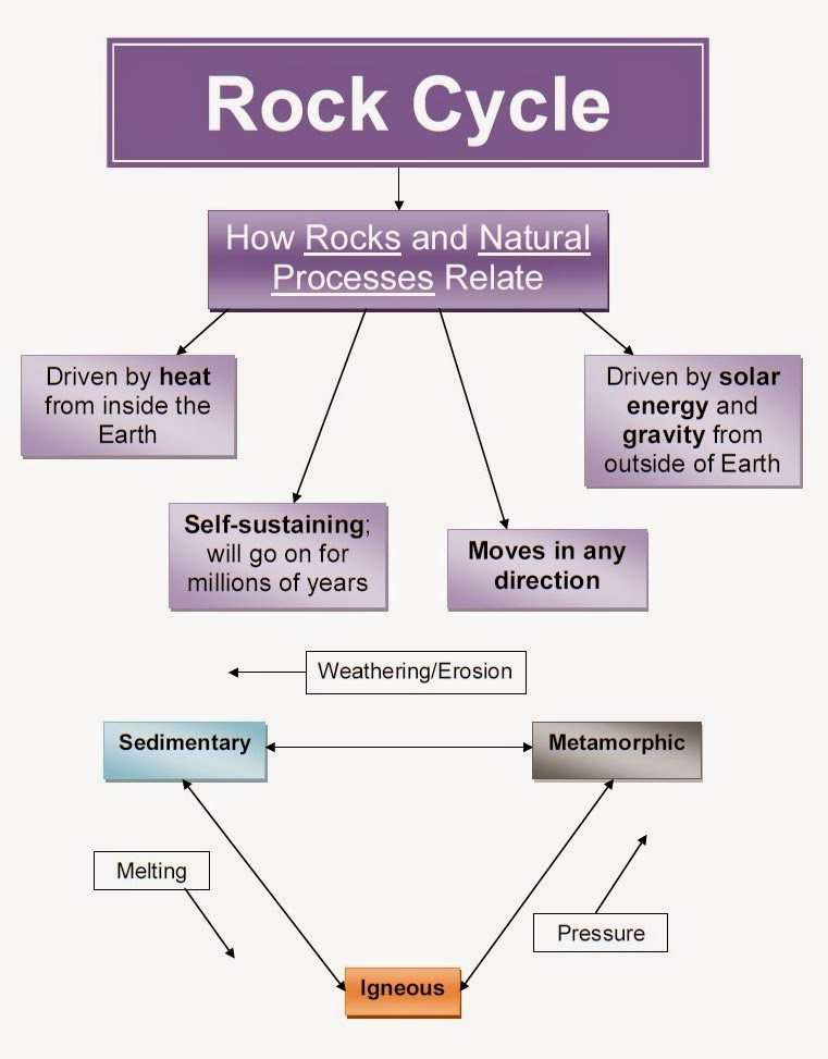 Graphic Organizers Rocks Minerals And The Rock Cycle Portable 586
