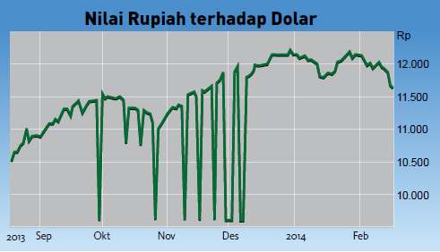 Menguatnya rupiah pengaruhi kenaikan harga emas di INDONESIA