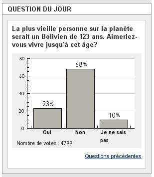 68% des personnes sondées ne veulent pas vivre jusqu'à 123 ans