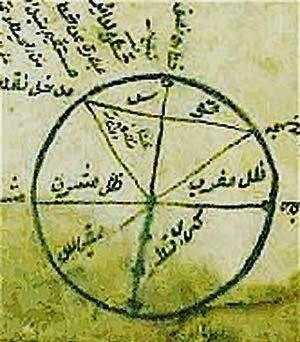 Penemu Matematika