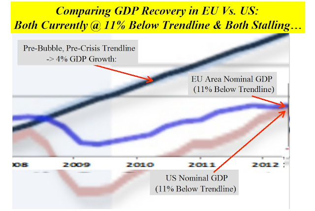 an analysis of eu gdp growth With real gdp growth  commission forecasts 2017 euro area growth of 15% and eu growth of 16% hindrances to growth  about the economic forecasts.