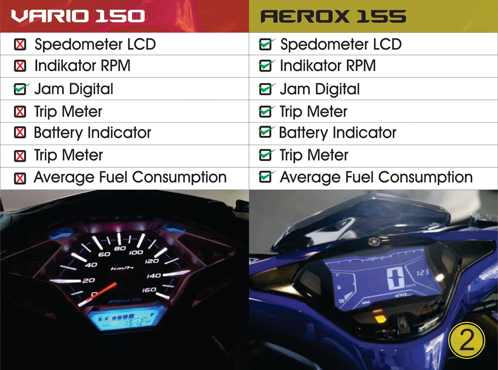 Honda Click I Vs Yamaha Aerox   Review