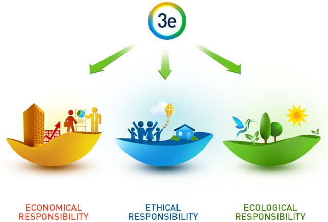 What Is Social Responsibility And Social Marketing