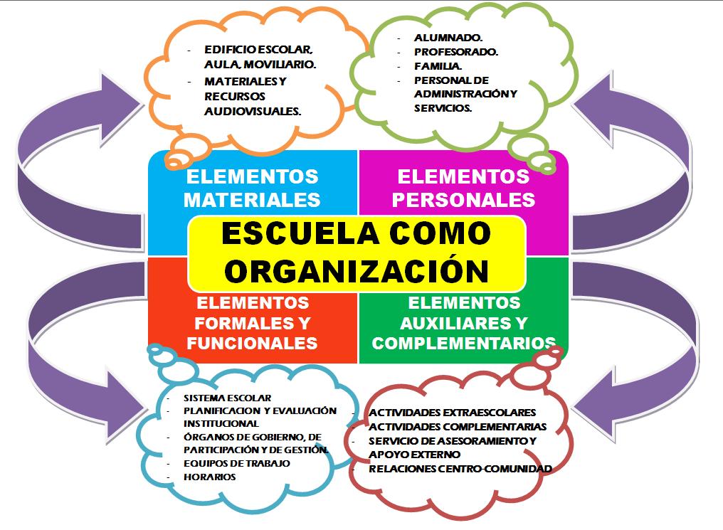 Portafolios bloque iii la escuela como organizaci n for Memoria descriptiva de un colegio