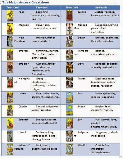 Nerdy image intended for printable tarot cards with meanings