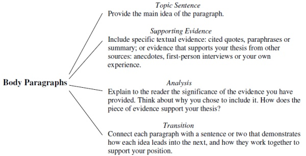 Order of paragraphs in an essay, academic writing