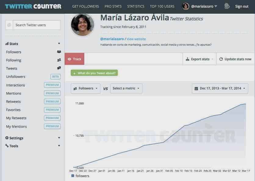Análisis de un perfil en Twitter con TwitterCounter