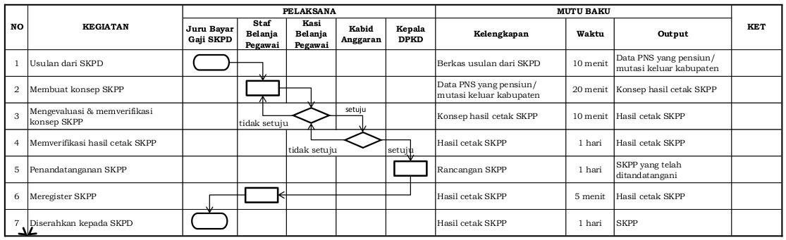 Standard Operating Procedure SKPP