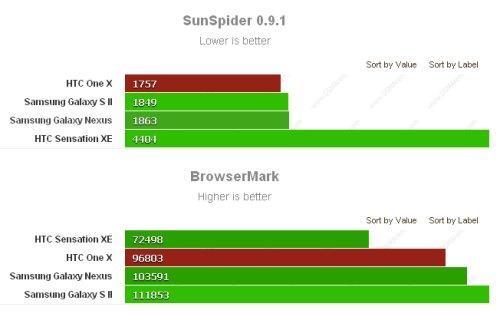 Prestazioni su sunspider e BrowserMark per htc One X