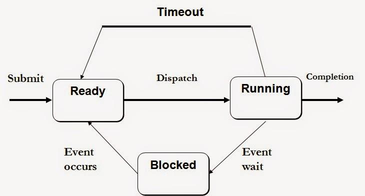 Manajemen proses menurut tanenbaum ada 3 keadaan dalam proses dan dicontoh dalam gambar di bawah berikut ccuart Image collections