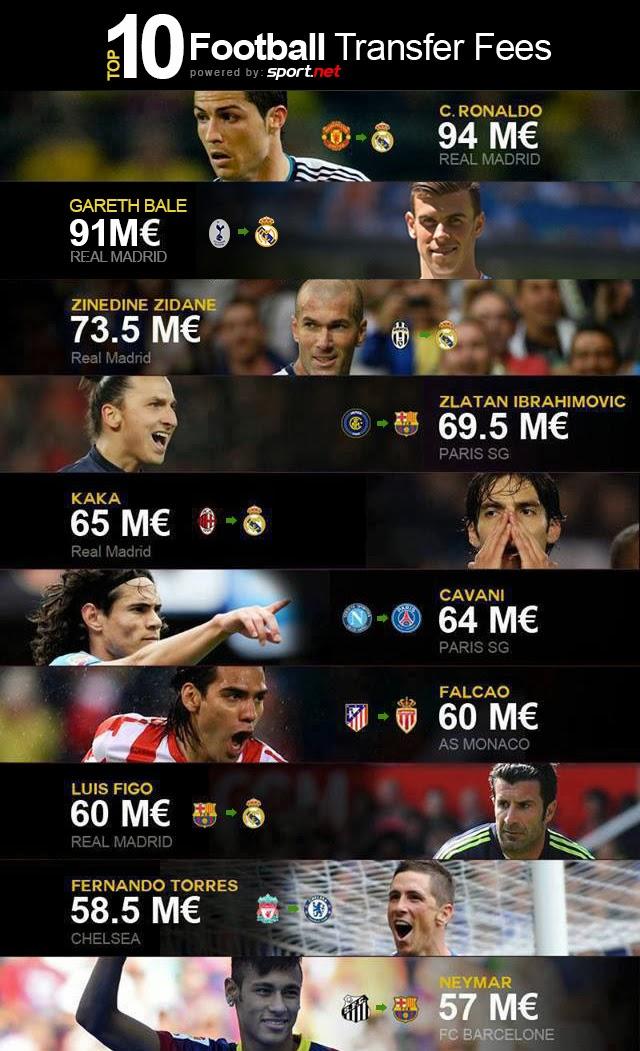 Top 10 Football Transfer Fees ~ RauL Gonzalez