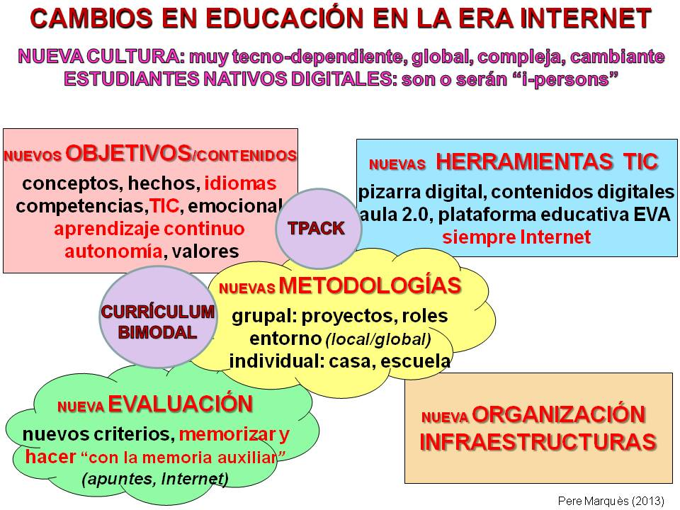 CHISPAS TIC Y EDUCACIÓN. Blog Pere Marquès: Manual del currículum ...