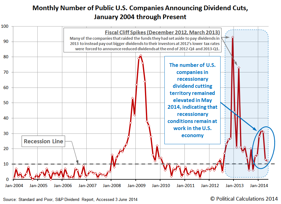 Number of Public U.S. Companies Posting Decreasing Dividends,  January 2004 through May 2014