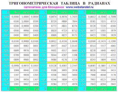 Тригонометрическая таблица в радианах. Таблица Брадиса в радианах. Синусы, косинусы, тангенсы в радианах. Математика для блондинок.