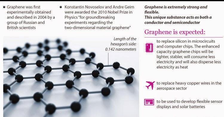 Image result for graphene blogspot.com