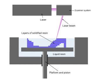 Stereolithography diagram from Wikimedia Commons