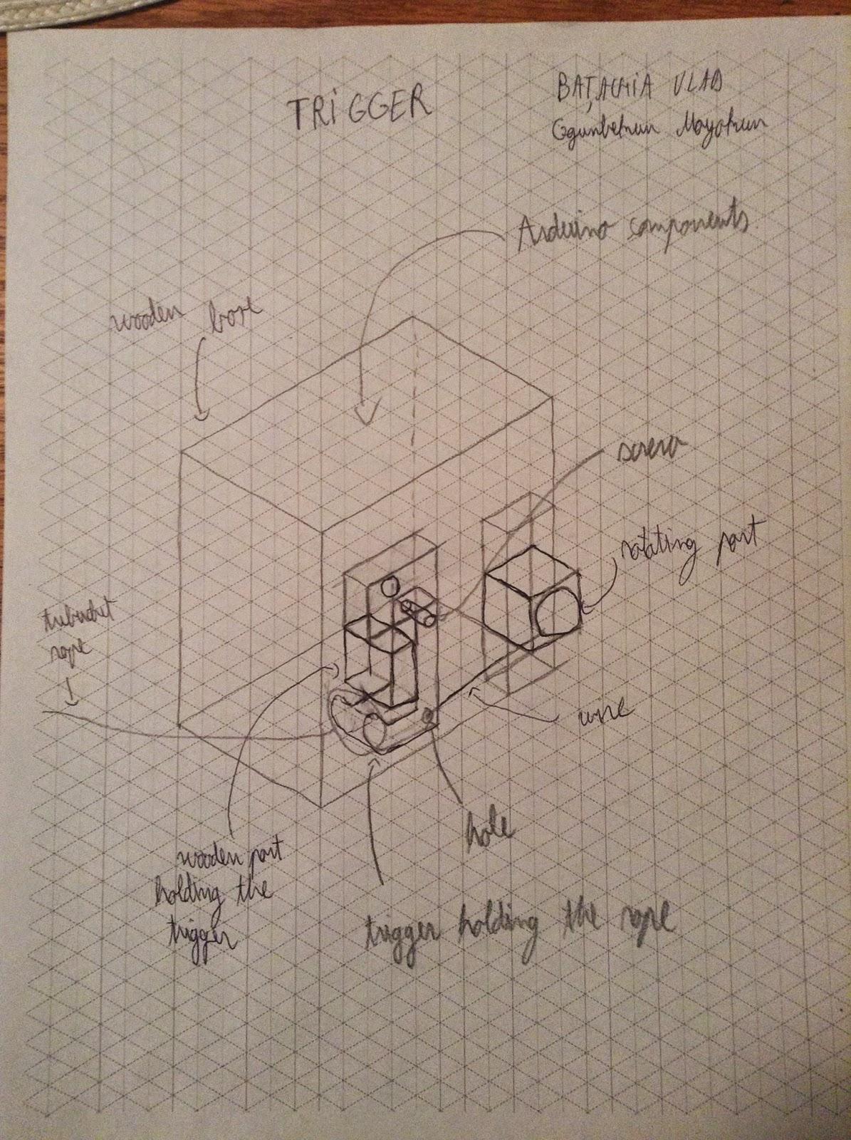 Mmae 232 Mayokun Ogunbekun Trebuchet Project For Design Class Diagram Of Our Trigger